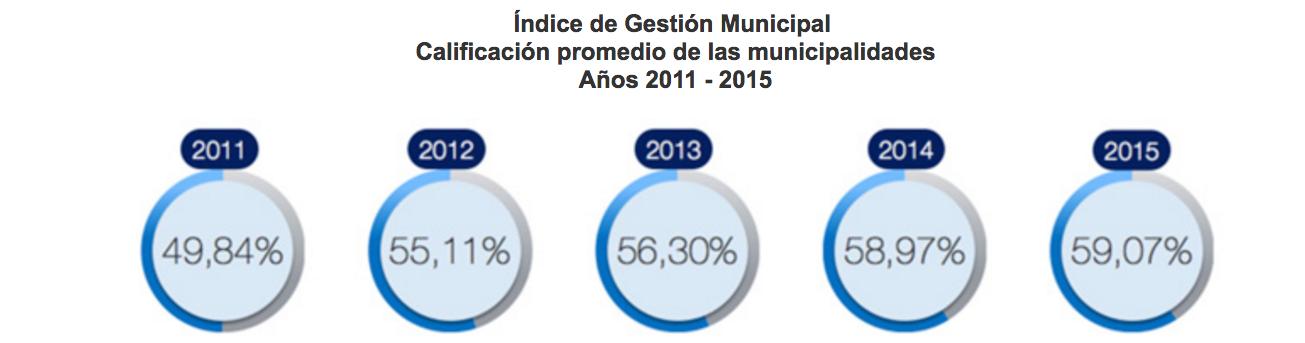 calificacion promedio municipalidades